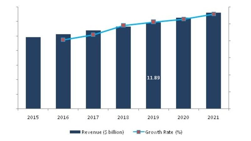 Global Remote Sensing Satellite Market poised to grow at a CAGR around 5% over the period of 2016 – 2021