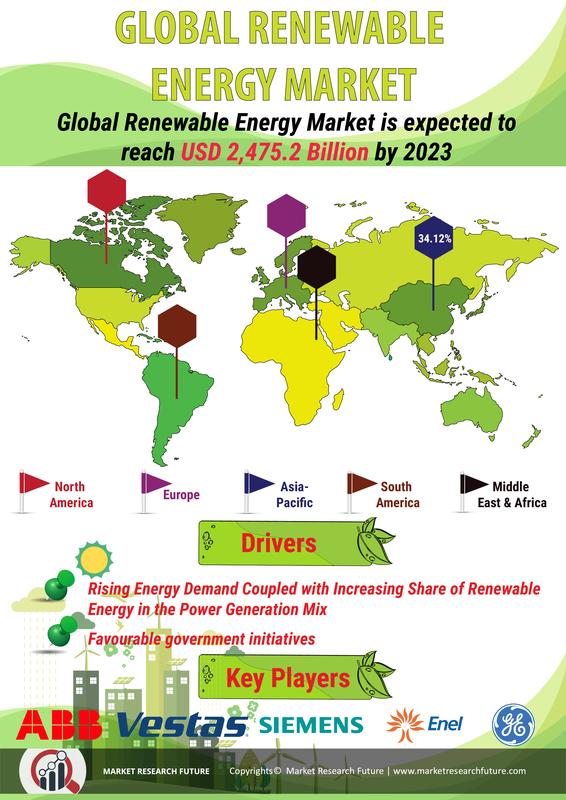 Renewable Energy Market