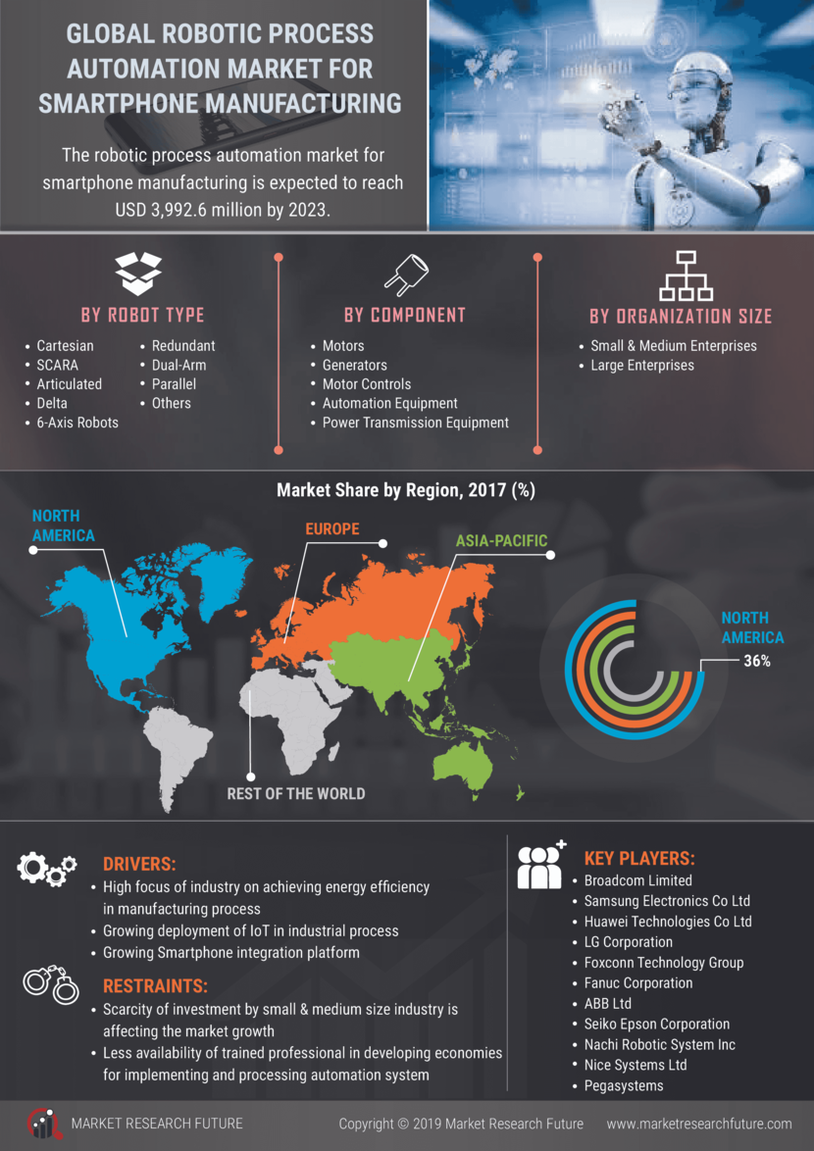 image -Robotic Process Automation for Smartphone Manufacturing Market Research Report - Global Forecast till 2027