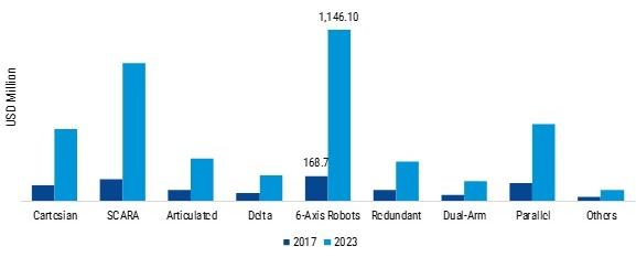 Global Robotic Process Automation for Smartphone Manufacturing Market