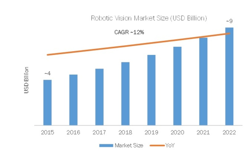 Global Robotic Vision Market