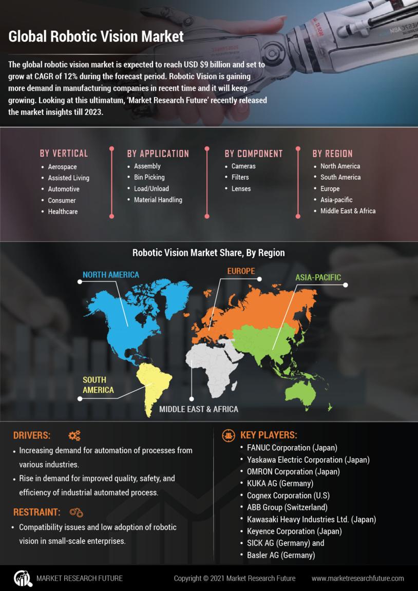 Robotic Vision Market