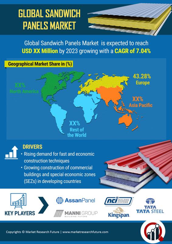 Sandwich Panel Market