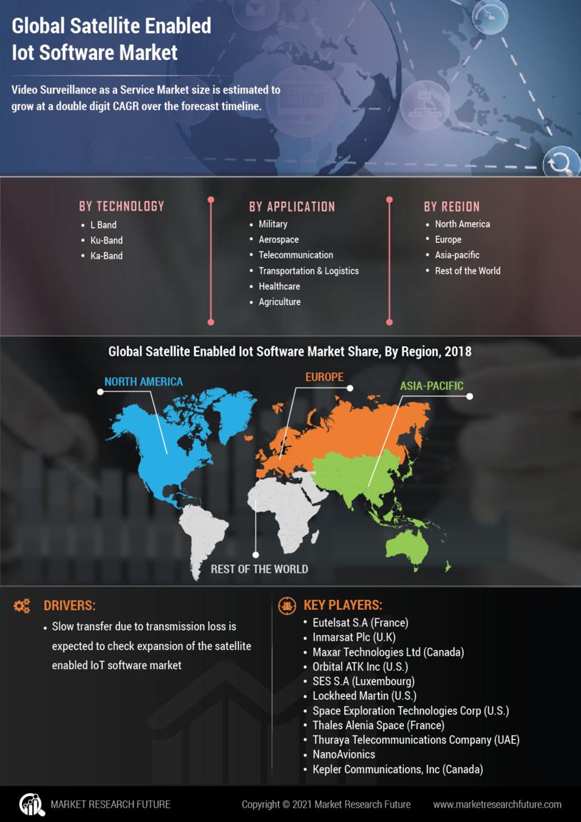Satellite Enabled IoT Software Market