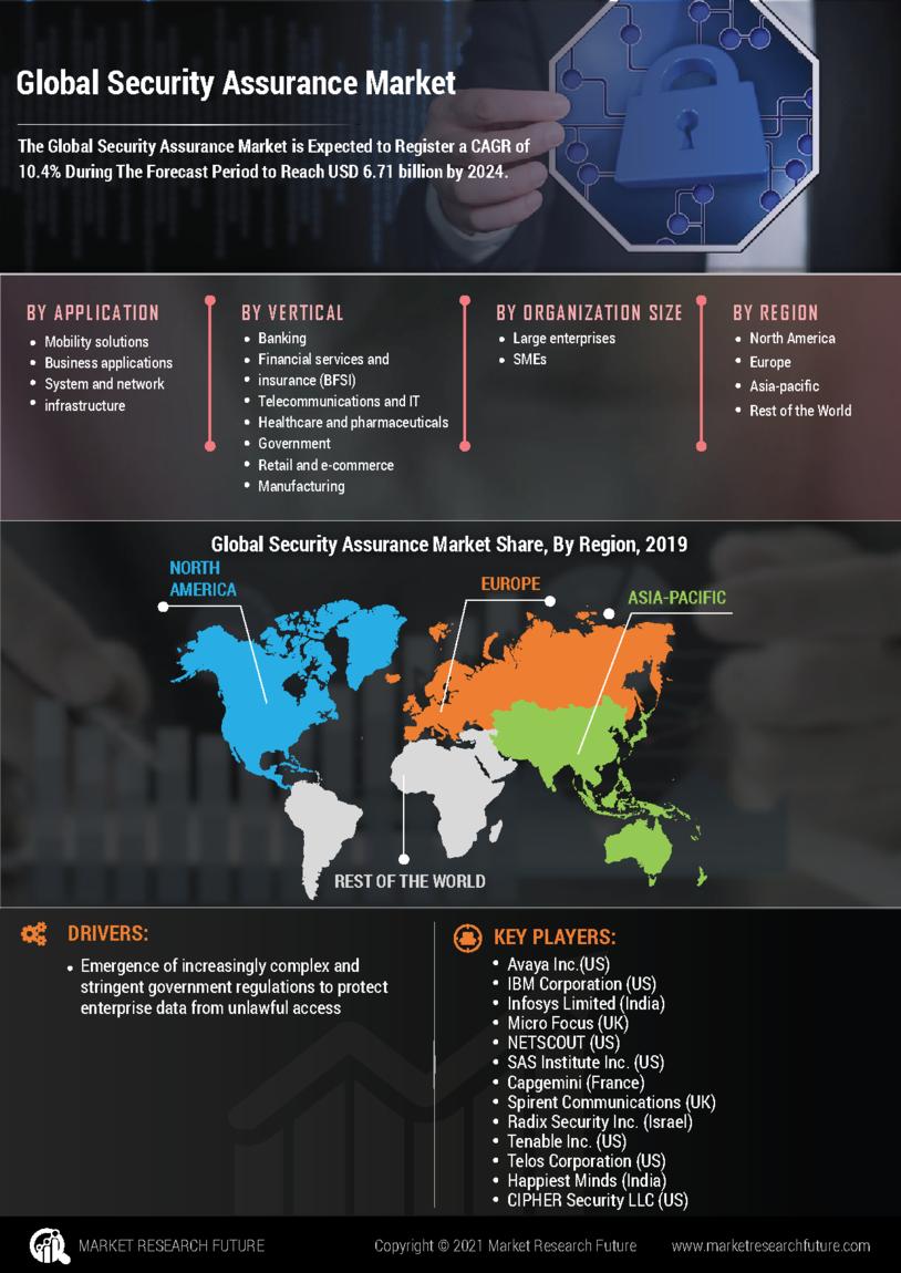 Security Assurance Market
