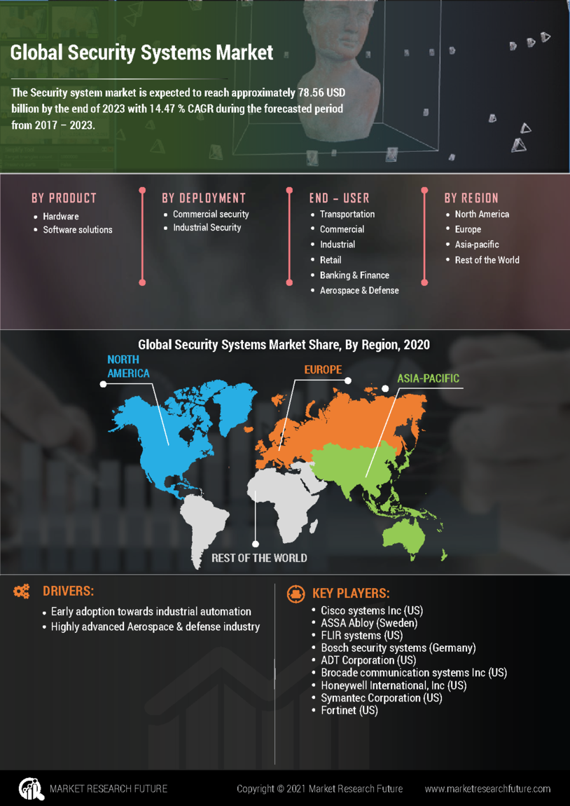 Security Systems Market