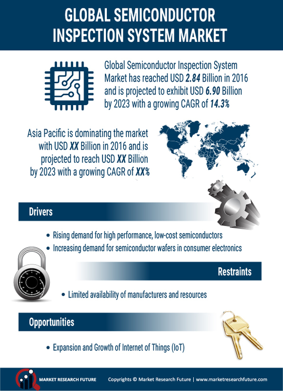 Semiconductor Inspection System Market