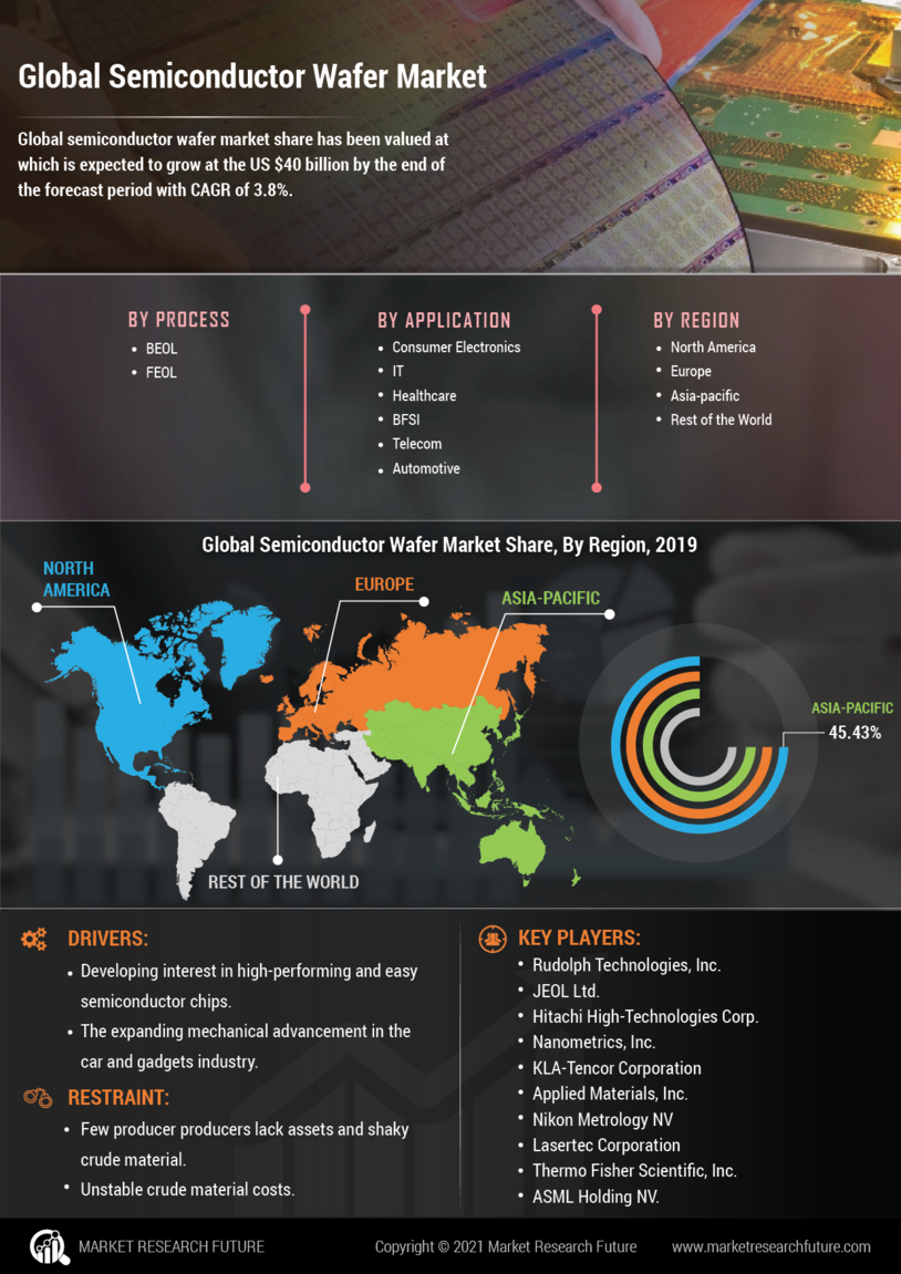 Semiconductor Wafer Market