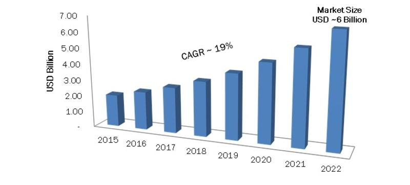Global Sensor Fusion Market