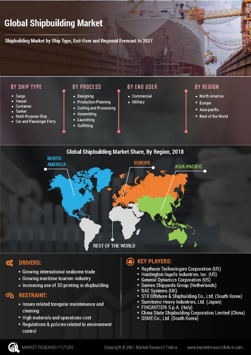 image -Shipbuilding Market Research Report - Forecast till 2027