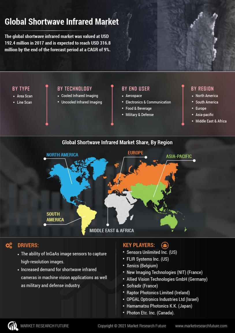 Shortwave Infrared Market