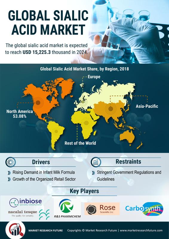 Sialic Acid Market