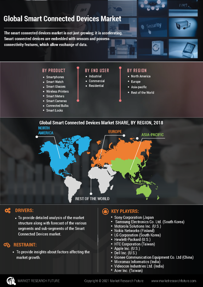 Smart Connected Devices Market