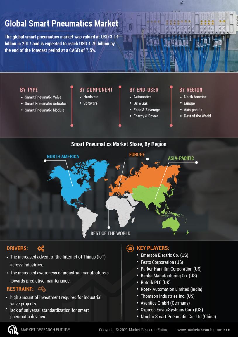 Smart Pneumatics Market