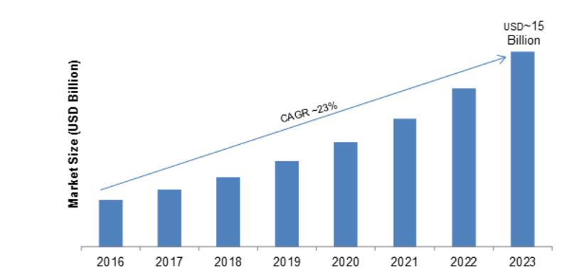 Global Smart Robot Market