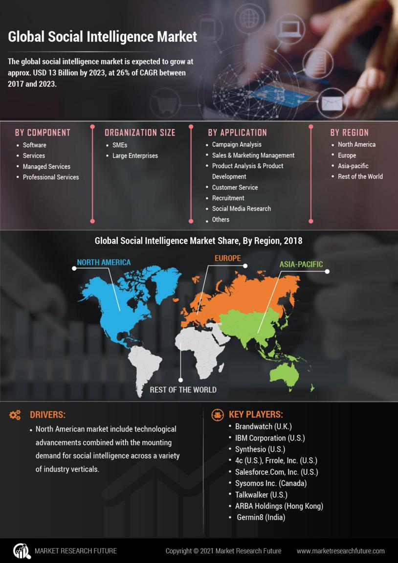 Social Intelligence Market