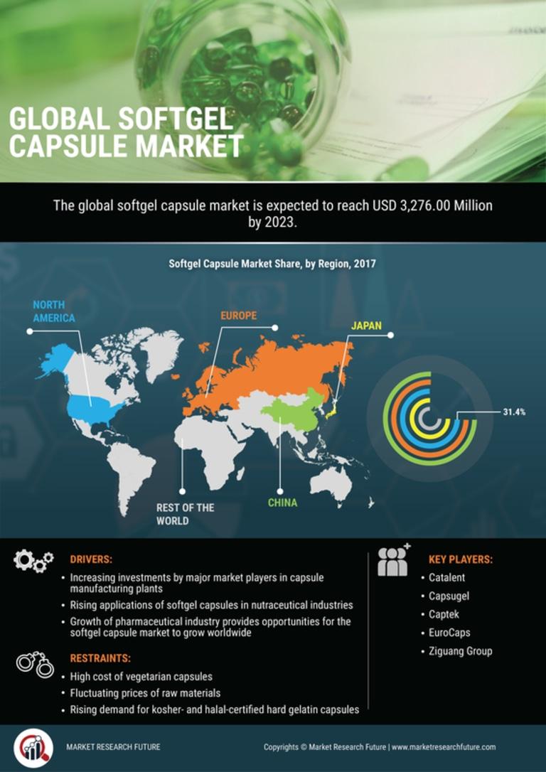 Softgel Capsule Market