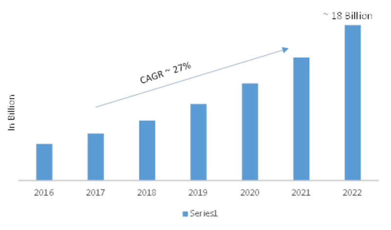 Global Software Defined Storage  Market Research Report- Forecast 2022
