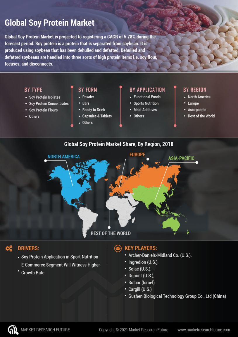 Soy Protein Market