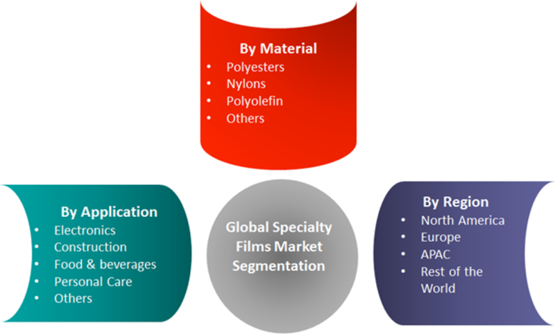 specialty films market 2012 2018 Complete report is available @ 35% of the market share in 2012 specialty films are.
