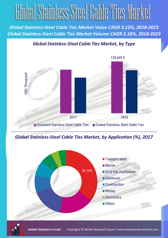 Stainless Steel Cable Ties Market
