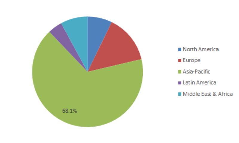 Global Steel Market Share, by Region, 2017 (%)