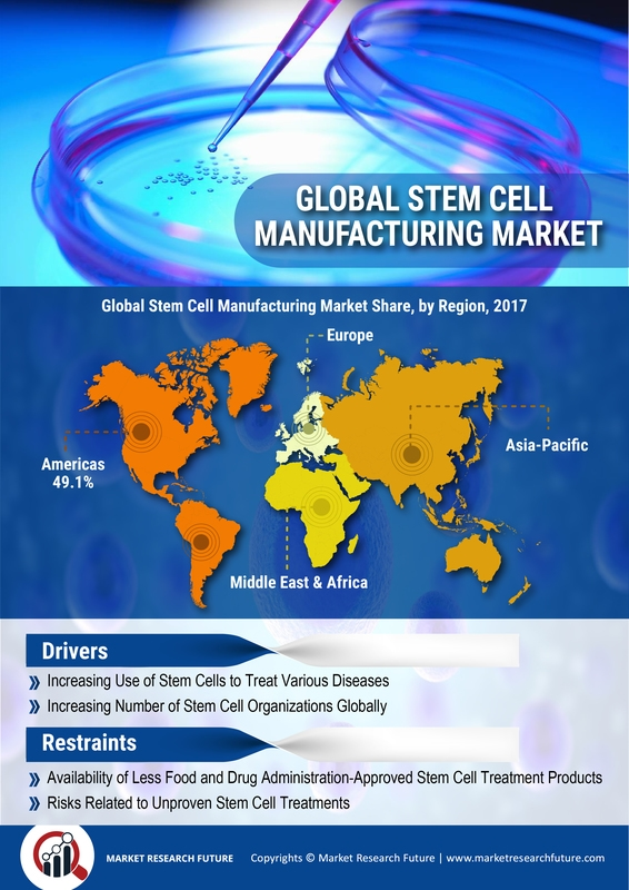image -Stem Cell Manufacturing Market Research Report - Forecast to 2023 | MRFR