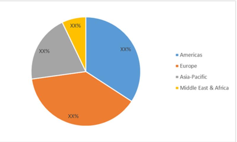 Global Stethoscope Market Share (%), by Region, 2018
