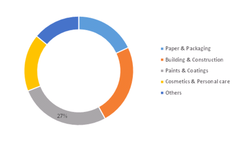 Global Styrene Acrylic Emulsion Polymer Market Share, by End Use Industry (2016) (%)