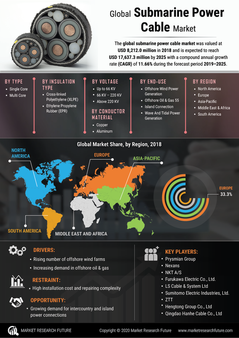 Submarine Power Cable Market