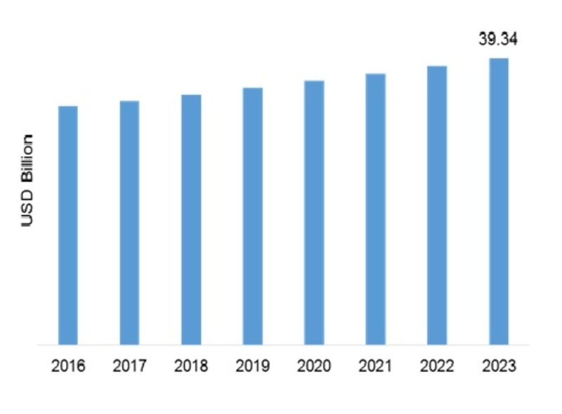 Global Synthetic Lubricant Market
