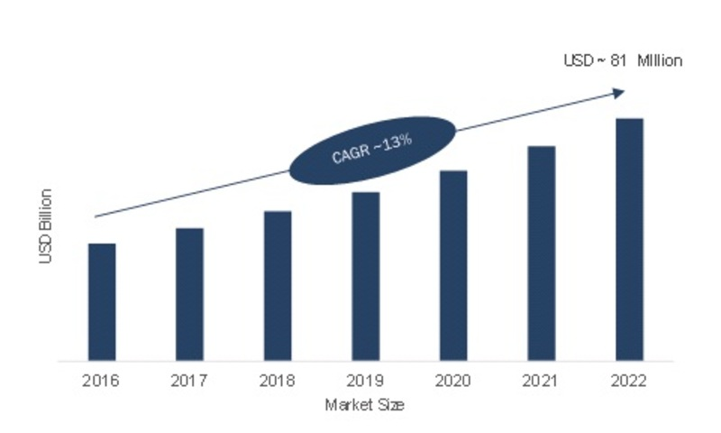Global System on a Chip Market Size 2016-2022 (USD Billion)