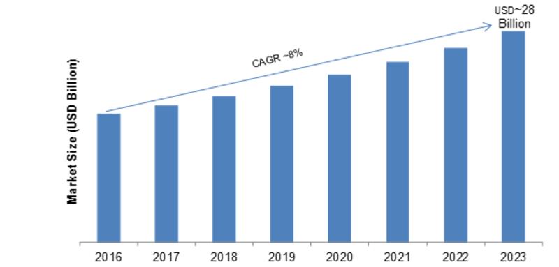 Global Tablet & Notebook Display Market