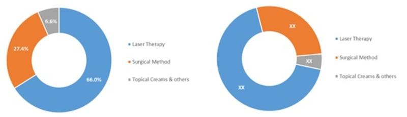 Global Tattoo Removal Treatment Market