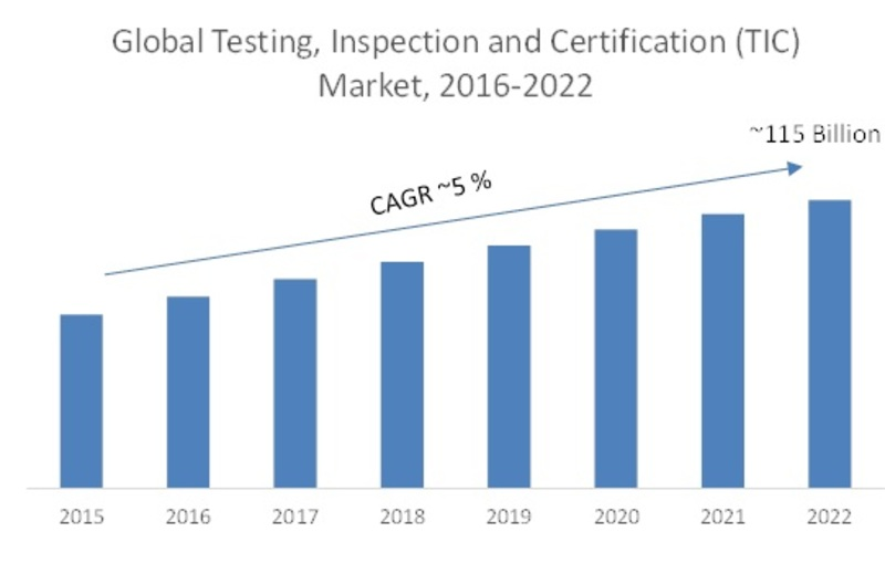 Global Testing, Inspection and Certification (TIC) Market
