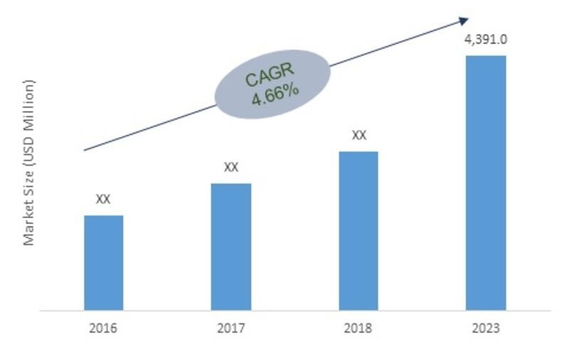 Global Thermal Paper Market, 2016-2023 (USD Million)