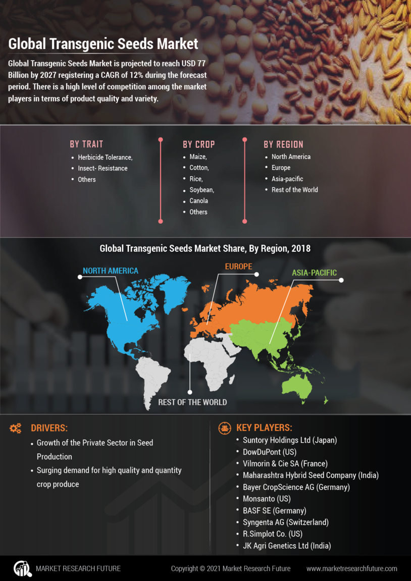 image -Transgenic Seeds Market Research Report - Global Forecast till 2027