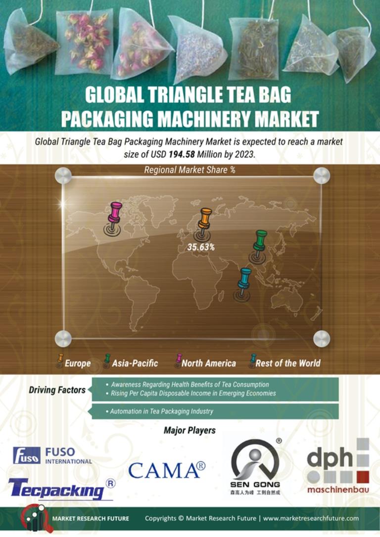 Triangle Tea Bag Packaging Machinery Market