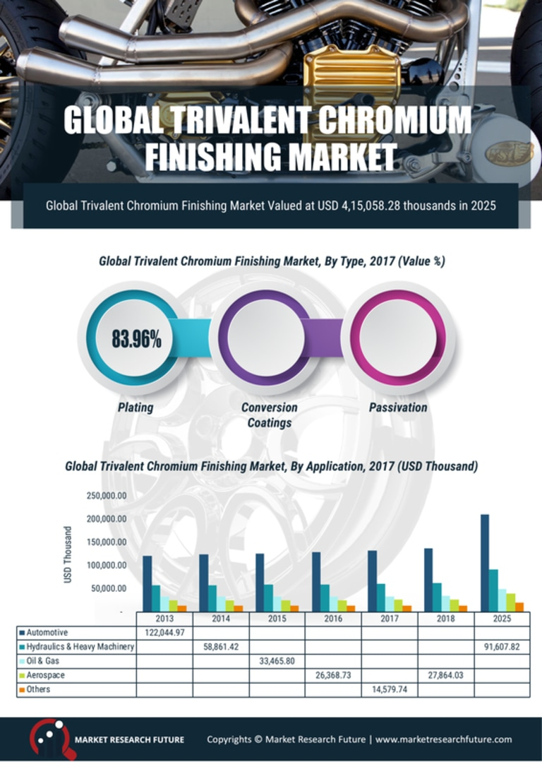 Trivalent Chromium Finishing Market