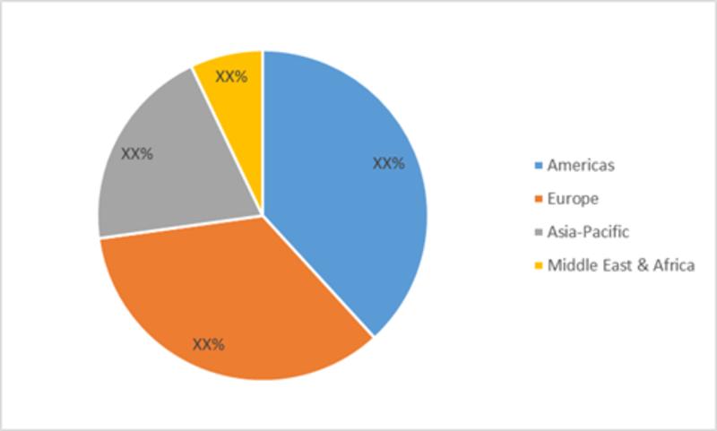 Global Trocars Market Share (%), by Region, 2017