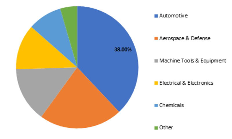 Global Tungsten Market Share, by End-Use, 2017 (%)