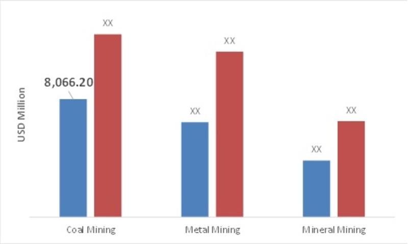 Global Underground Mining Equipment Application Market