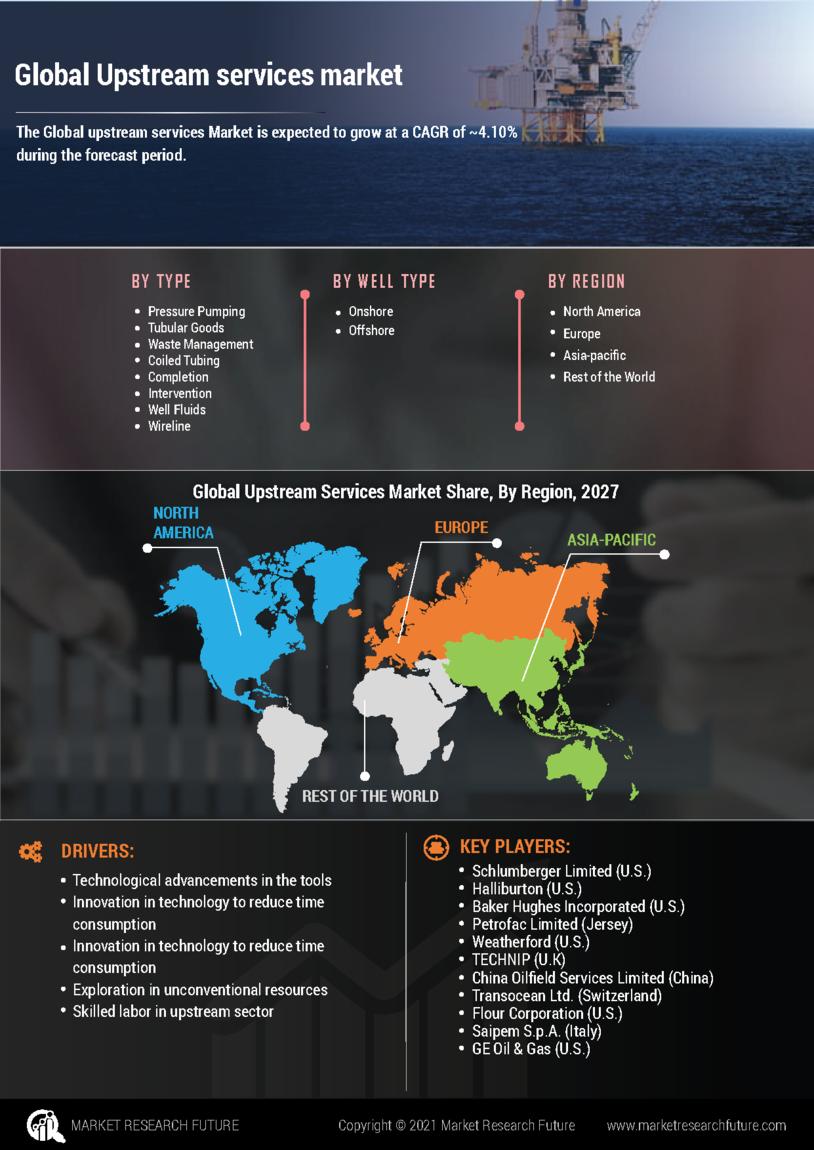 Upstream Services Market