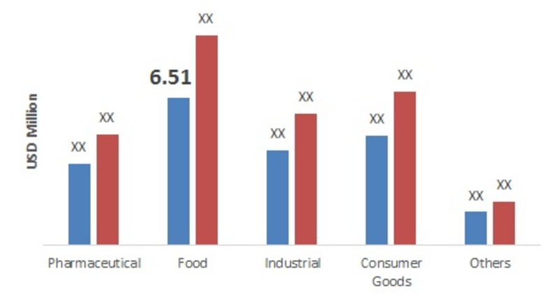 Global Vacuum Packaging Market Application Segment Outlook (2015-2023)