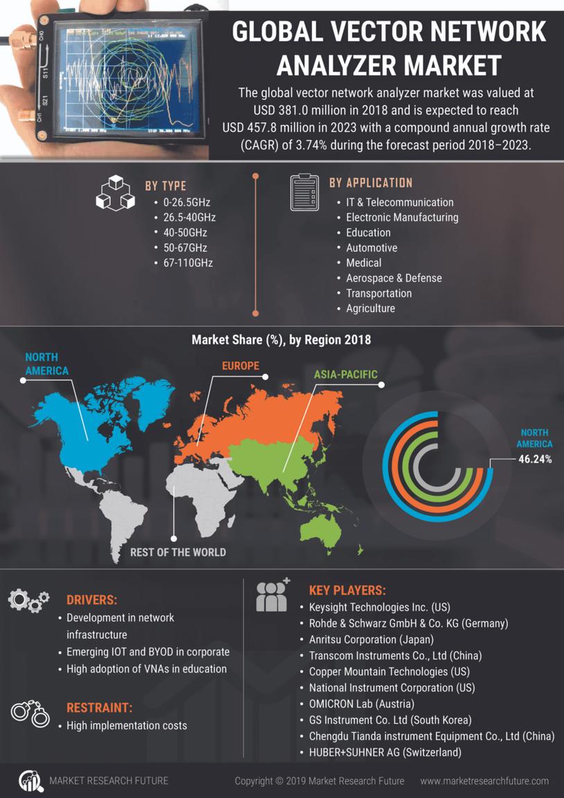 Vector Network Analyzer Market