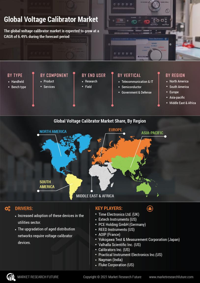 Voltage calibrator Market