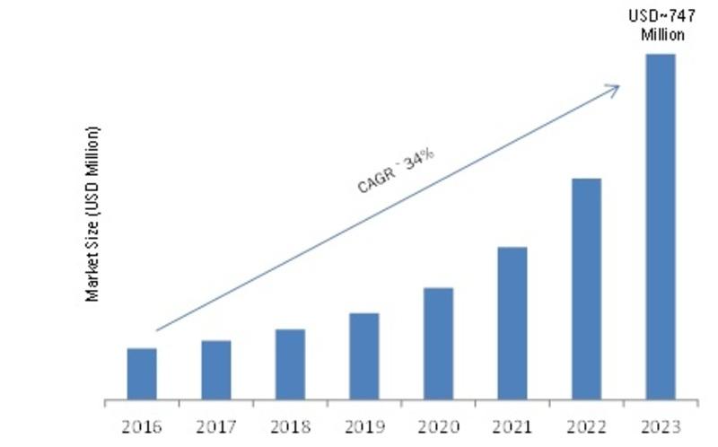 Global Volumetric Display Market Image
