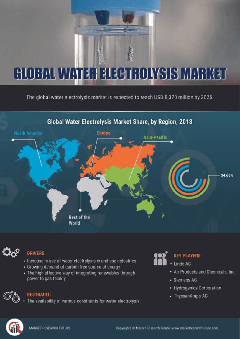 Water Electrolysis Market