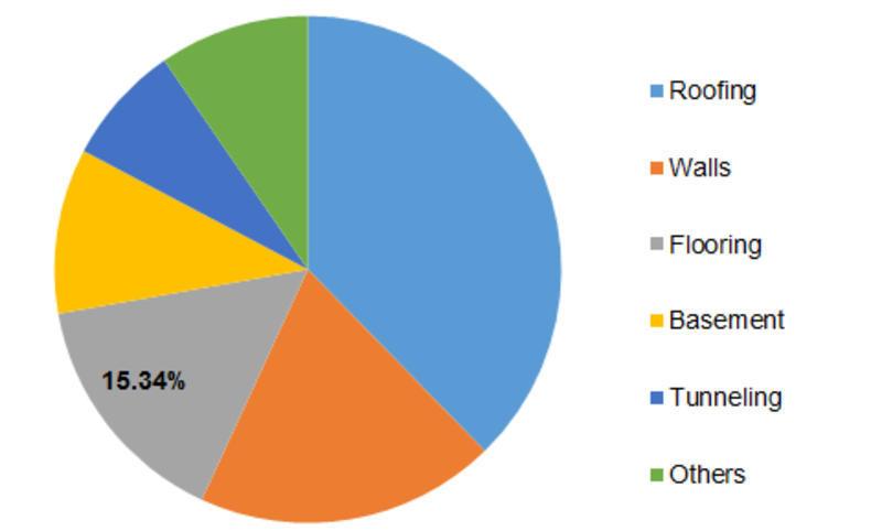 Global Waterproofing Chemicals Market Share, by Application, 2016 (%)