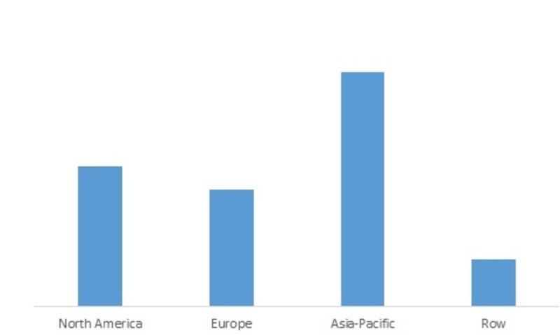 Global Waterstop Market, by Region